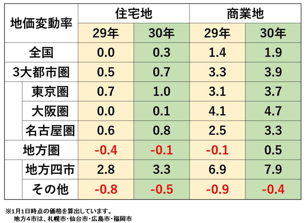 平成30年公示地価