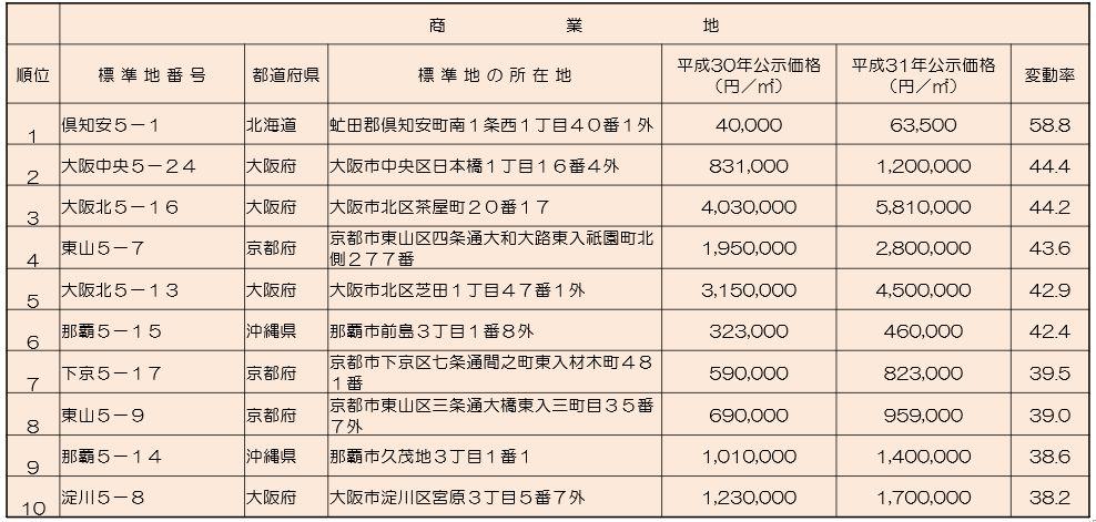2019年地価公示 変動率上位順位表(全国 商業地)
