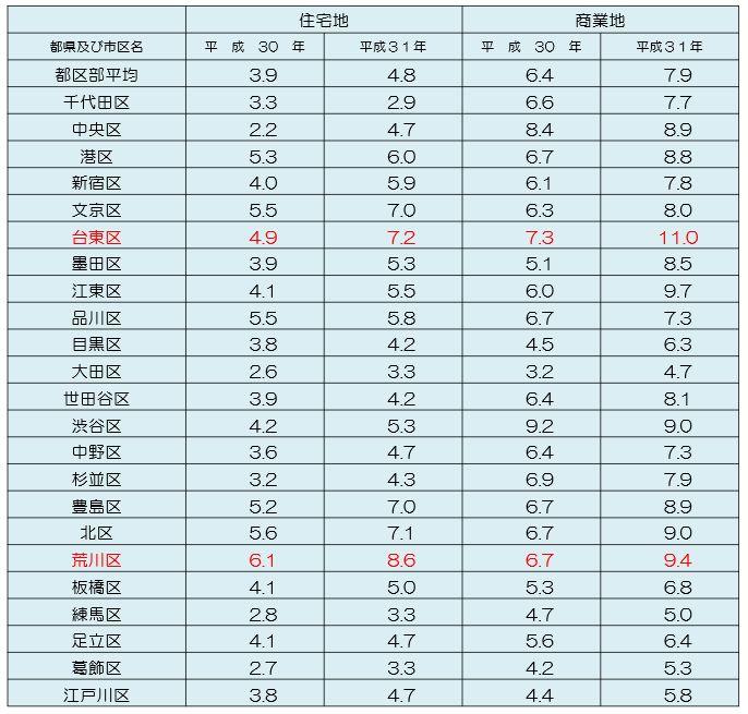 東京圏の市区の対前年平均変動率