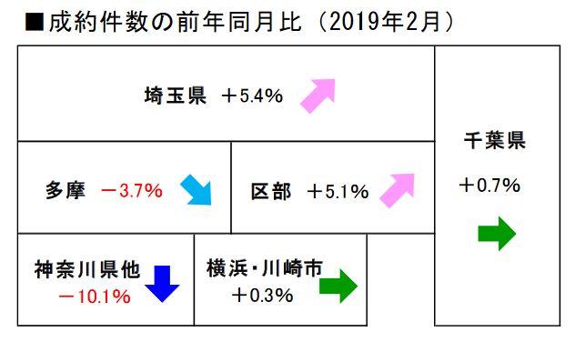 2019年2月の首都圏中古マンション成約件数の前年同月比(出典:レインズタワー)