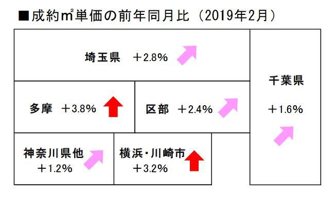 2019年2月の首都圏中古マンション成約平米単価の前年同月比(出典:レインズタワー)