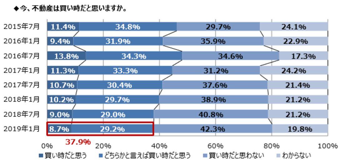 不動産の価格について「今後、不動産の価格はどうなると思いますか」出典:住宅購入に関する意識調査(第 16 回)野村不動産アーバンネット
