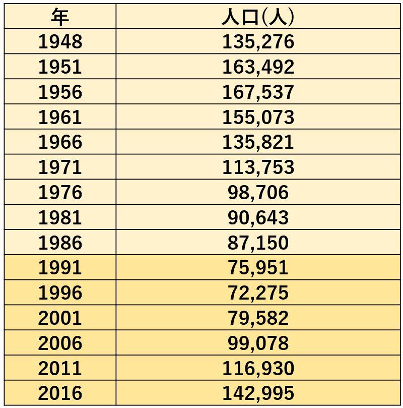 東京都中央区の人口推移(出典:中央区住民基本台帳)
