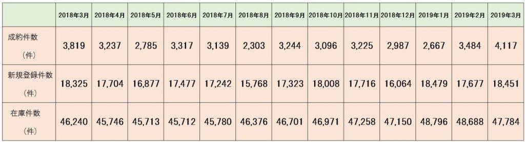 首都圏中古マンション成約動向(2019年3月度)
