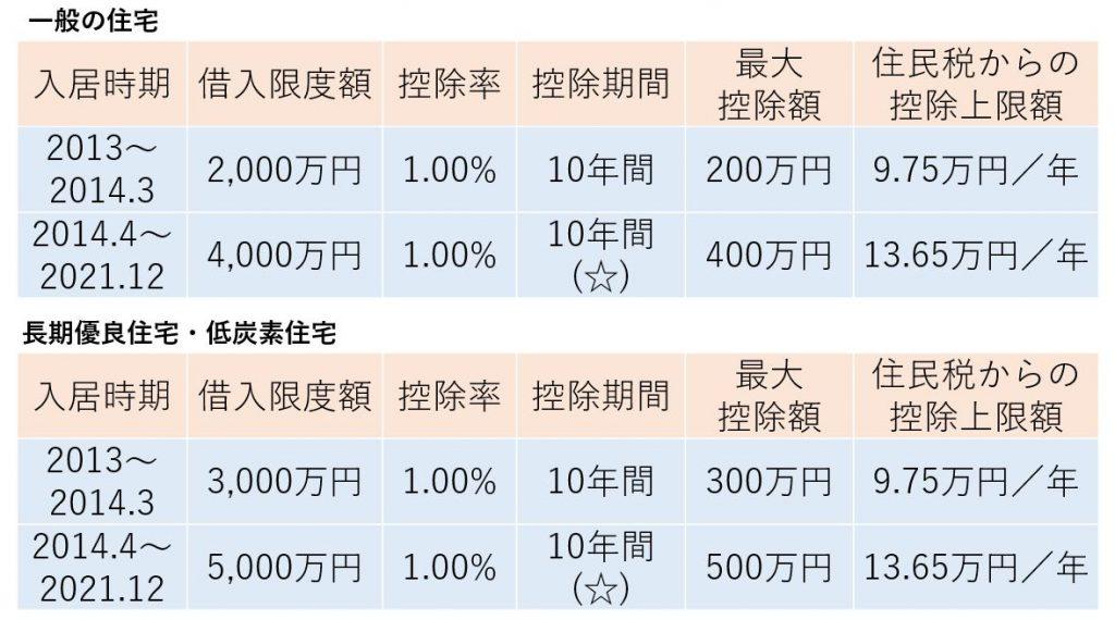 住宅ローン控除の表