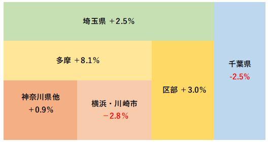2019年4月度の中古マンション成約平米単価の対前年同月比(出典:東日本不動産流通機構データ)