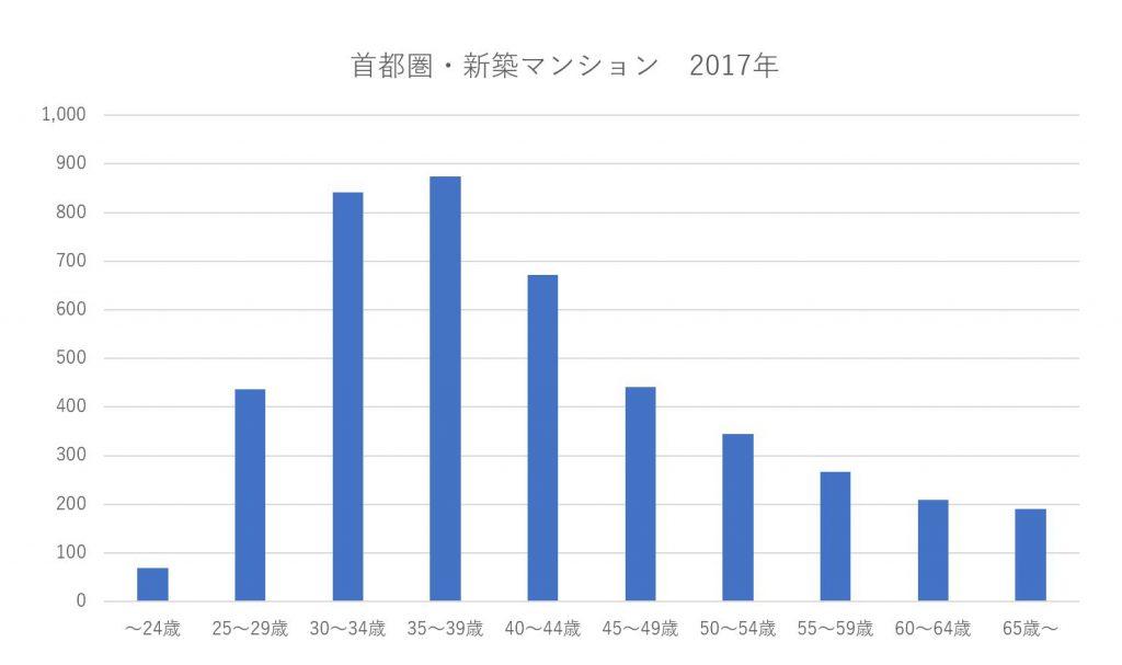 フラット35利用者調査(2017年度 首都圏新築マンション)年齢別分布