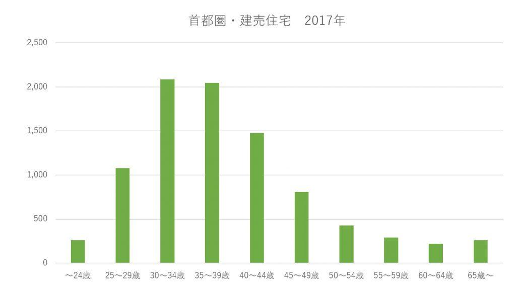 フラット35利用者調査(2017年度 首都圏新築建売住宅)年齢別分布
