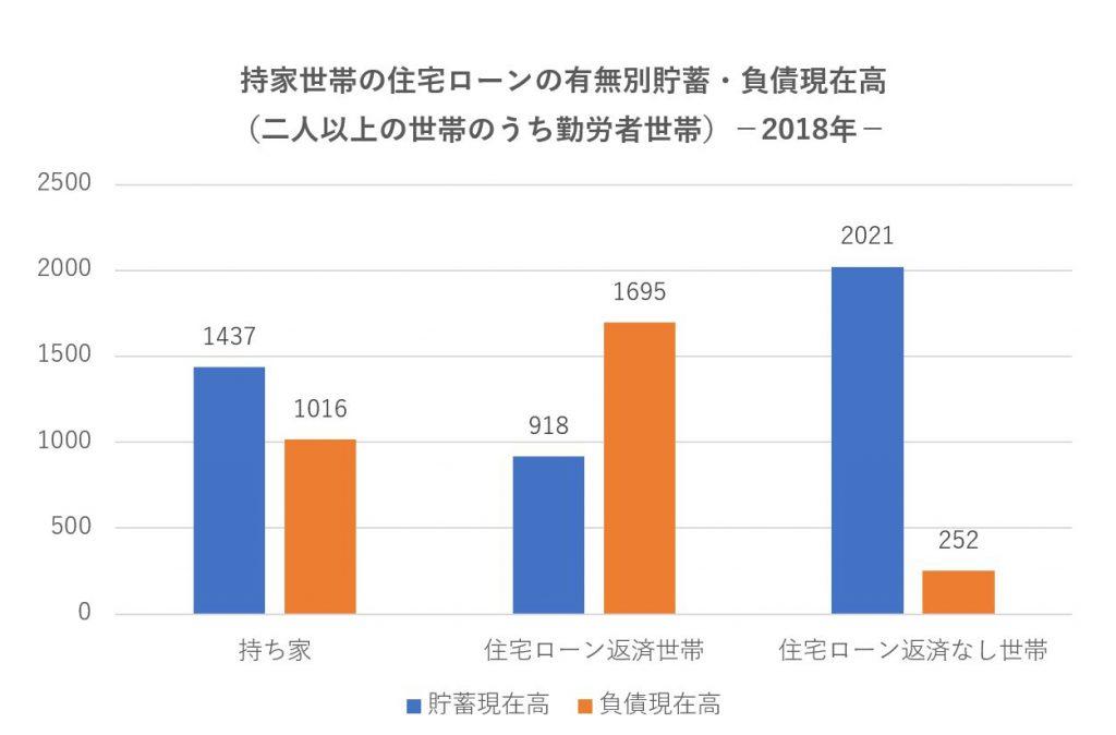 持家世帯の住宅ローンの有無別貯蓄・負債現在高 (二人以上の世帯のうち勤労者世帯)-2018年-