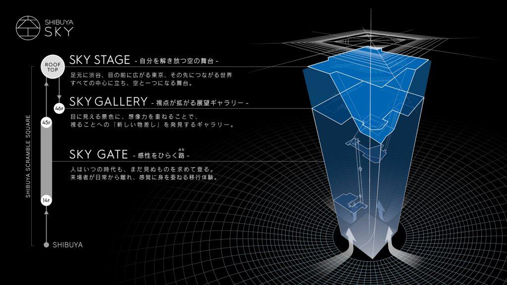 「渋谷スクランブルスクエア第I期(東棟)SHIBUYA SKY 概念図」提供元:渋谷スクランブルスクエア