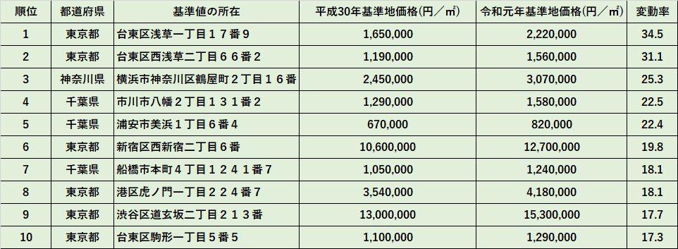 令和元年都道府県地価調査 商業地の上昇率順位表(首都圏)