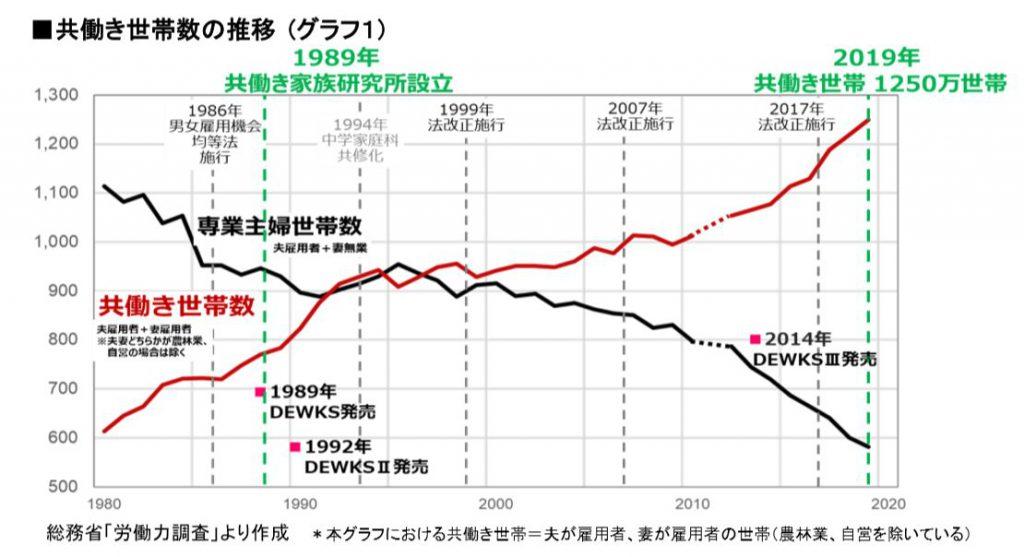 共働き世帯数の推移(出典:総務省労働力調査より)