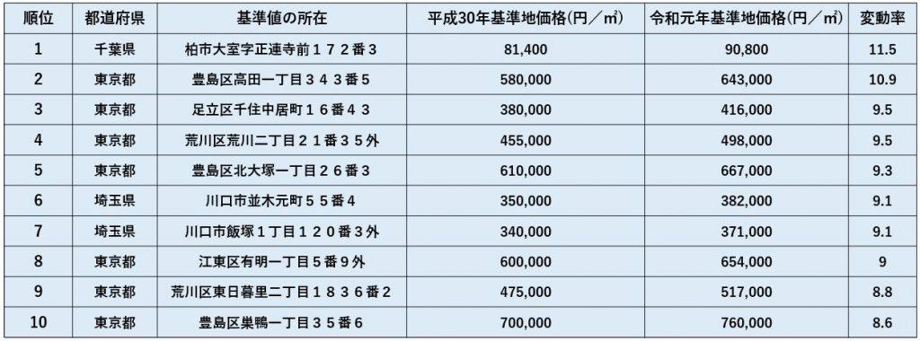 令和元年都道府県地価調査 住宅地の上昇率順位表(首都圏)