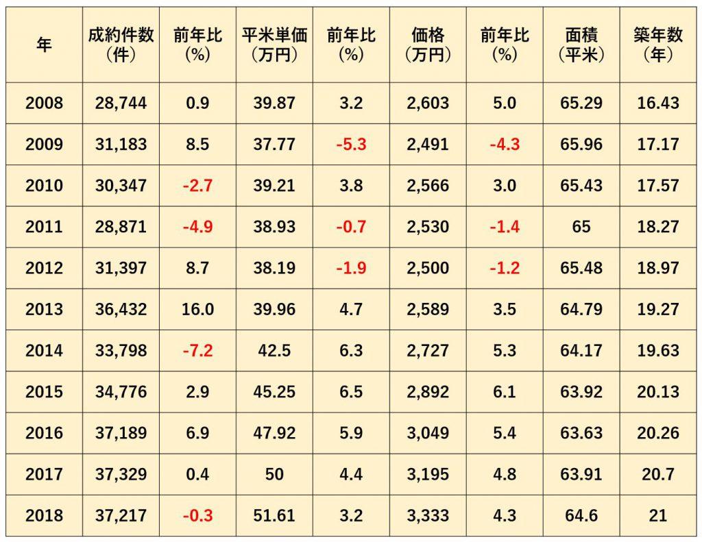 首都圏中古マンション成約動向 (データ元:公益財団法人東日本不動産流通機構)