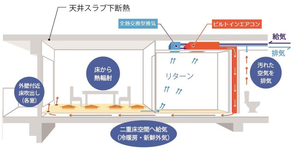 床チャンバー空調概念図