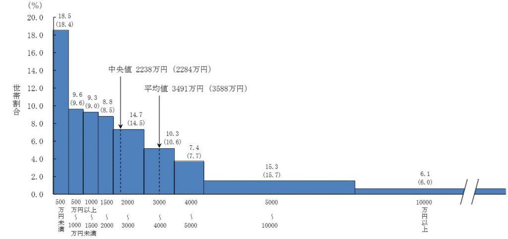 家計資産額階級別世帯分布(二人以上の世帯) ()内は、平成21年