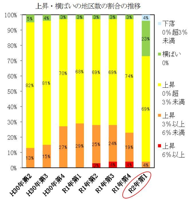 上昇・横ばいの地区数の割合の推移