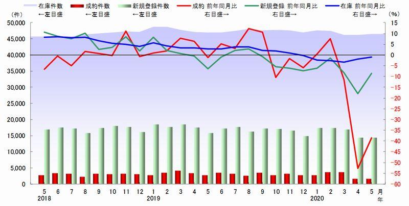 首都圏 中古マンション件数の推移(出典:東日本不動産流通機構)