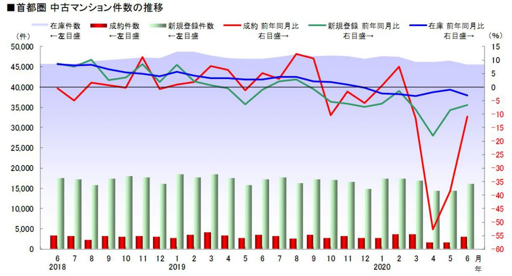 首都圏中古マンション件数の推移(出典 公益財団法人東日本不動産流通機構 月齢速報 サマリーレポート2020年6月度)