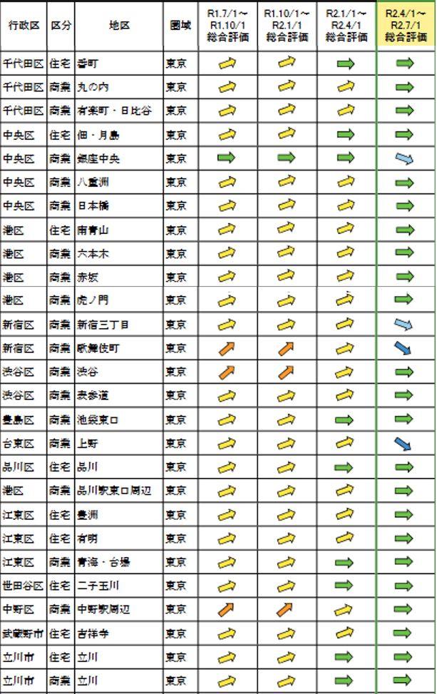 地区毎の総合評価(変動率)の推移 東京都