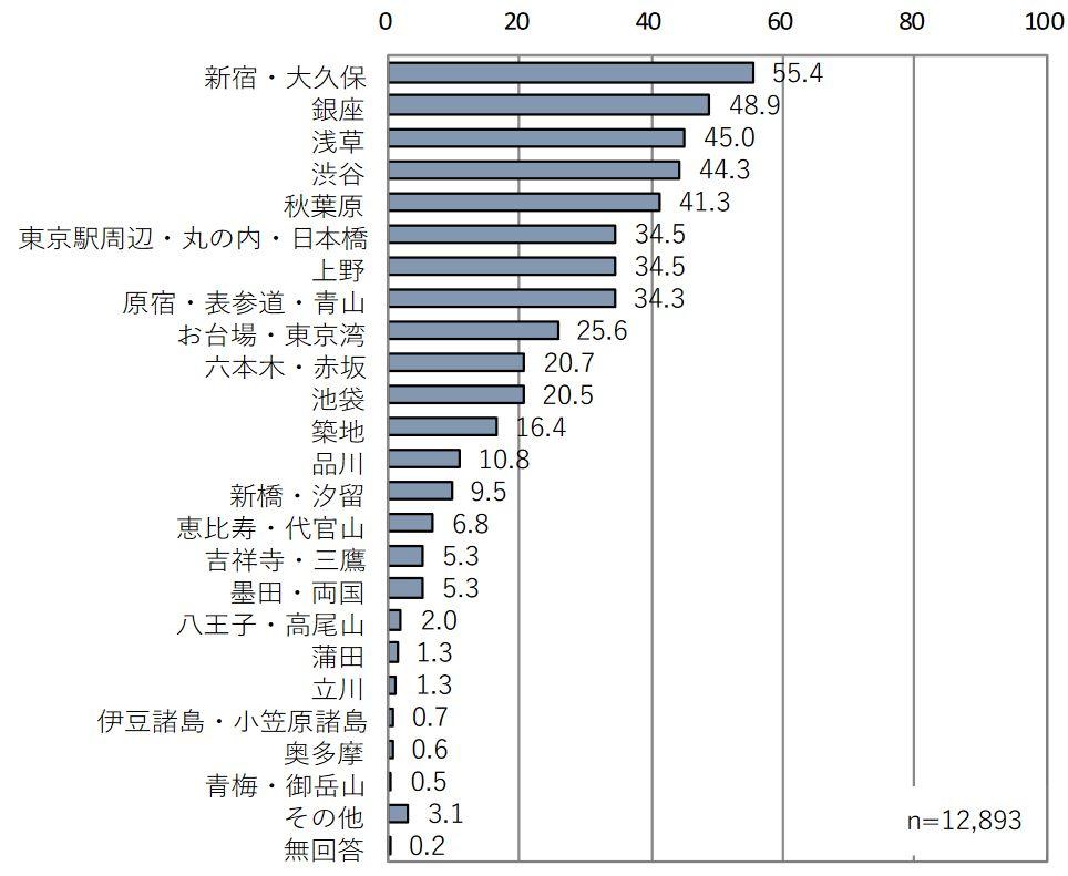 平成30年国・地域別外国人旅行者行動特性調査