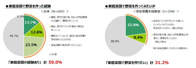 タキイ種苗株式会社のアンケート「野菜つくりなどに関する全国の20歳以上の男女600人(調査期間:2020.7.18~7.21)