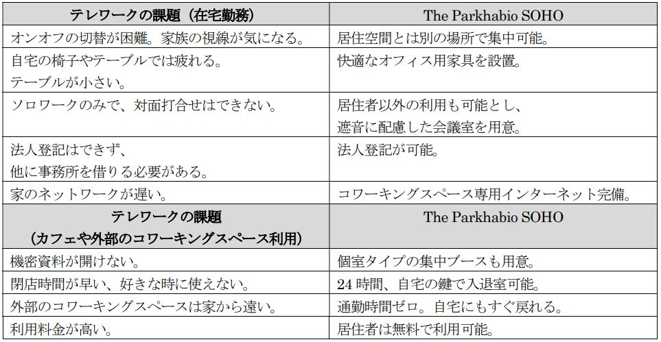 The Parkhabio SOHOの特徴