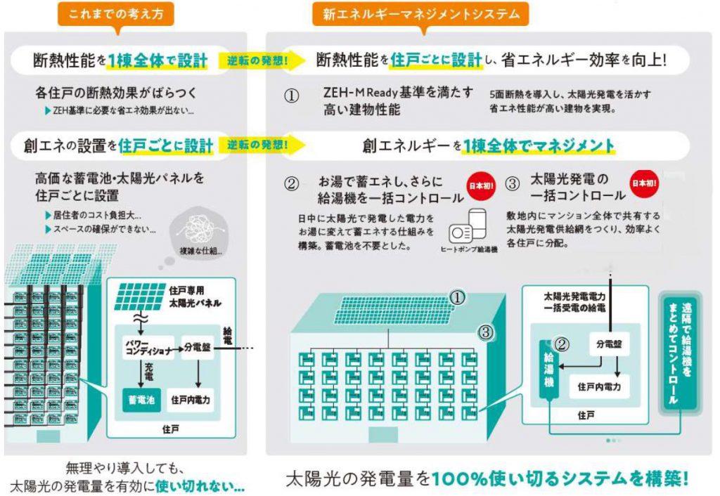 「ザ・パークハウス 新浦安マリンヴィラ」の新エネルギーマネジメントシステム概念図