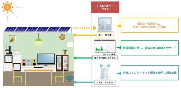 【太陽光発電エネルギーを活用した「プレミスト平和台」スキーム図】