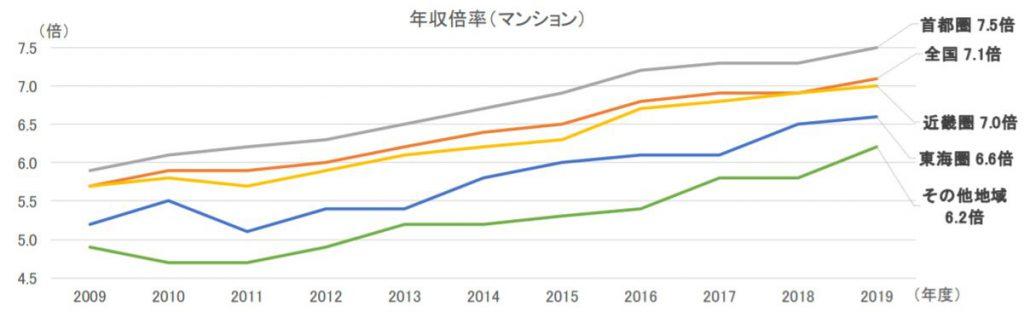 新築マンションの年収倍率(出典 2019年度フラット35利用者調査)
