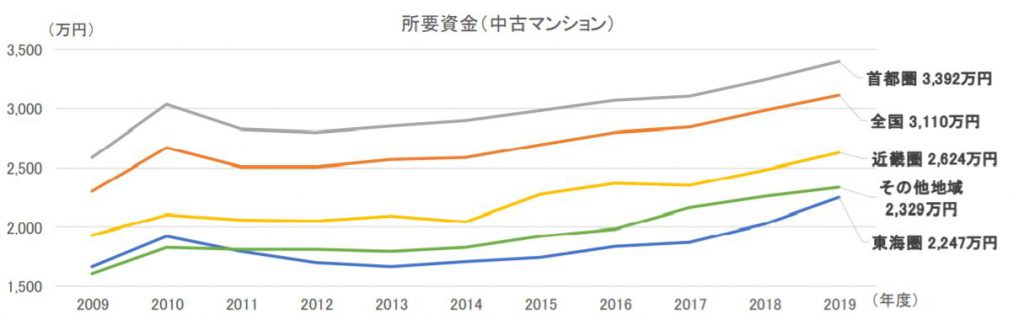 中古マンションの所要資金(購入価格)(出典 2019年度フラット35利用者調査)