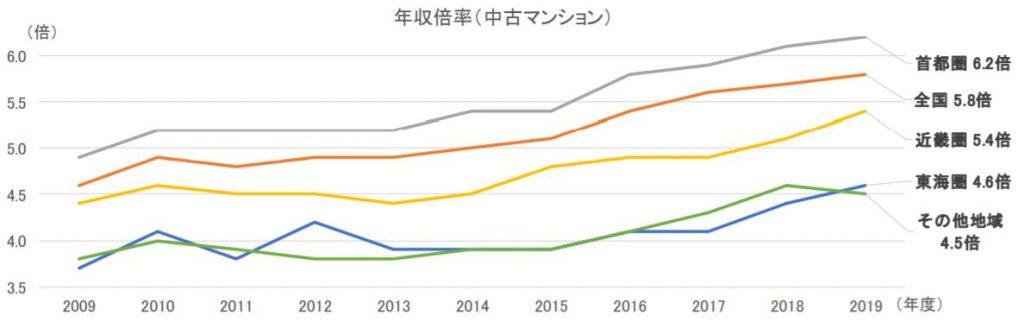中古マンションの年収倍率(出典 2019年度フラット35利用者調査)