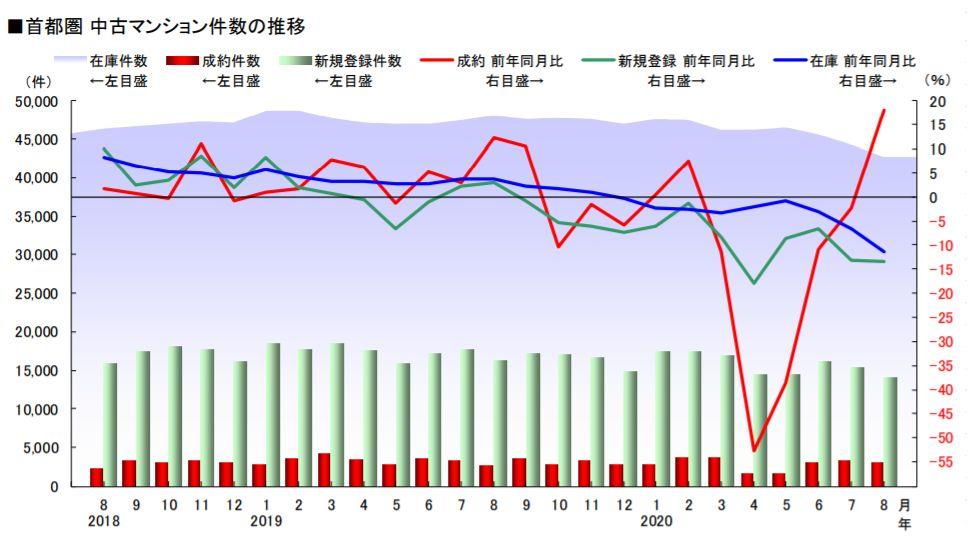 首都圏 中古マンション件数の推移(出典 東日本不動産流通機構 月例速報)