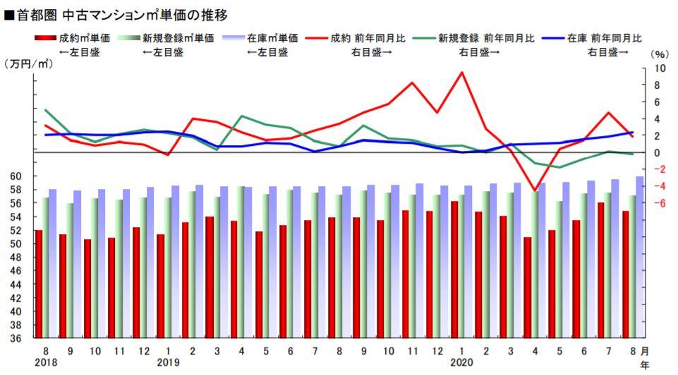 首都圏 中古マンション平米単価の推移 (出典 東日本不動産流通機構 月例速報)