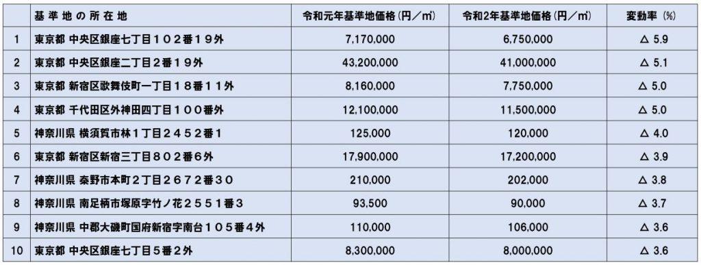 商業地の下落率順位表(東京圏)令和2年都道府県地価調査