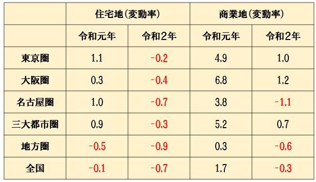 「令和2年都道府県地価調査」の圏域別変動率(住宅地・商業地)