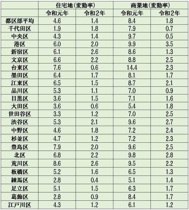 「令和2年都道府県地価調査」の東京23区内の変動率(住宅地・商業地)