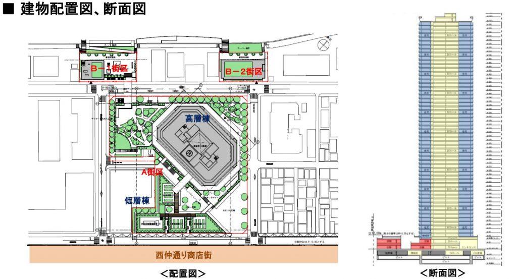 「月島三丁目北地区第一種市街地再開発事業」の建物配置図と断面図