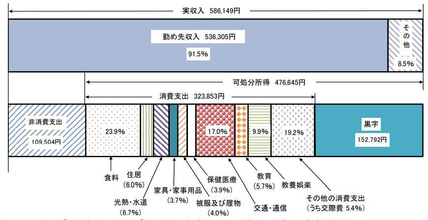 総務省家計調査 二人以上の世帯のうち勤労者世帯の家計収支 -2019年-