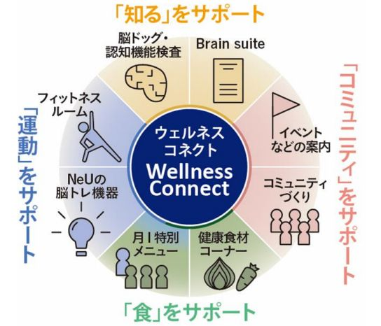 <Wellness Connect(ウェルネスコネクト)のサービス例>
