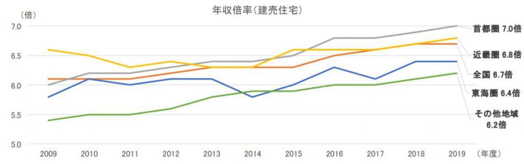 建売住宅の年収倍率(出典:フラット35利用者調査)