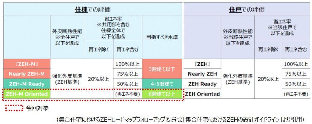 集合住宅におけるZEHの定義・判断基準