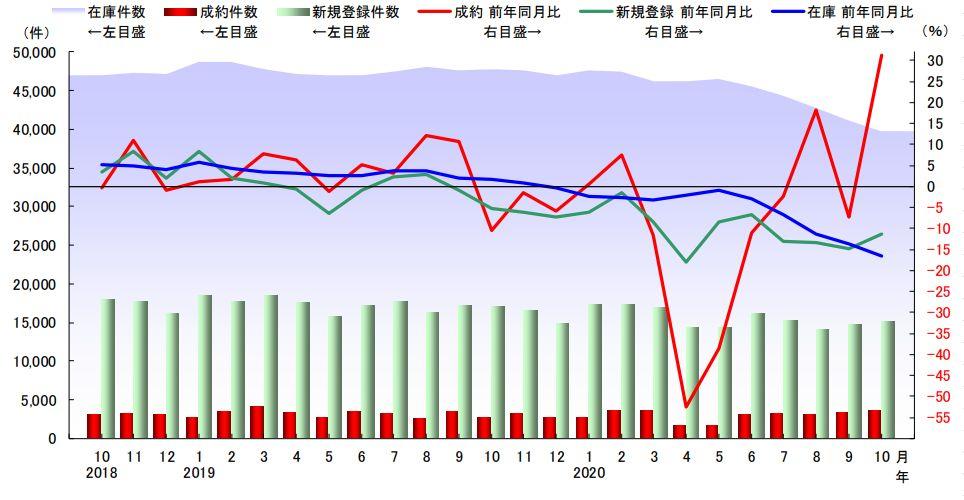 首都圏中古マンション件数の推移(出典:東日本不動産流通機構 レインズタワー)