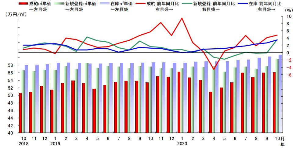 首都圏中古マンション平米単価の推移(出典:東日本不動産流通機構 レインズタワー)