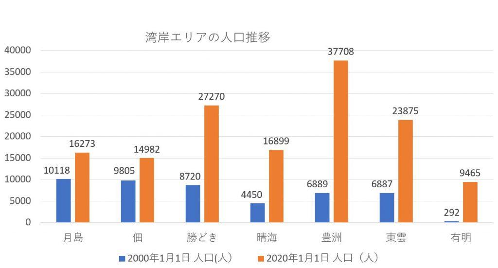 湾岸エリアの町別人口推移(中央区・江東区HP参照)