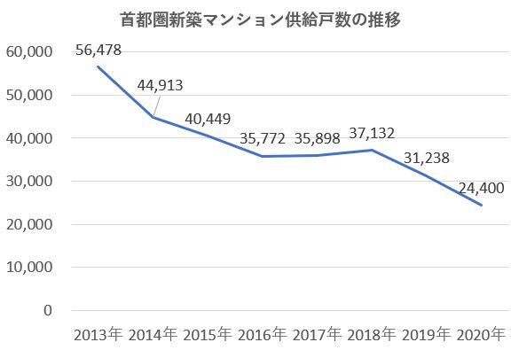 給戸数の推移(出典:不動産経済研究所)※2020年は、推計値