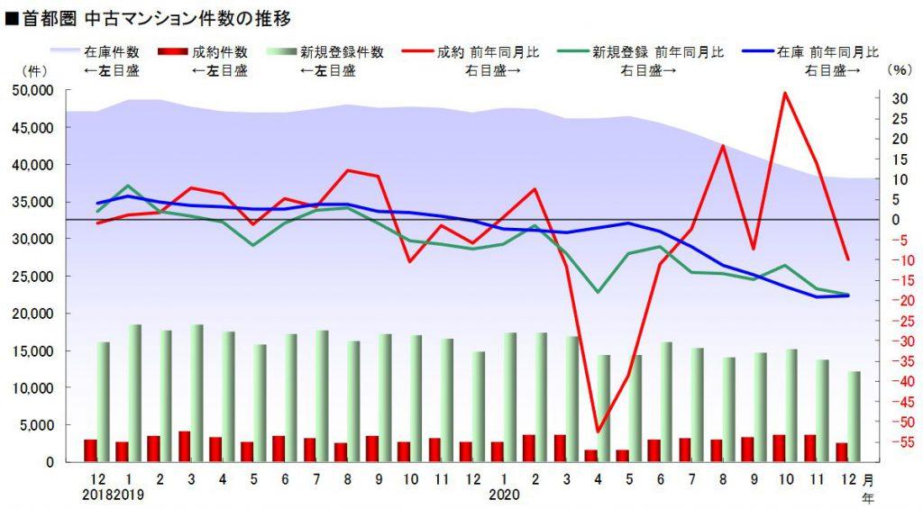首都圏中古マンション件数の推移12月度(出典:東日本不動産流通機構 レインズタワー)