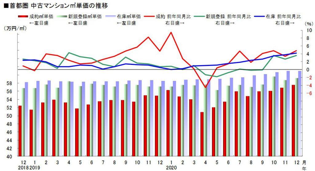 首都圏中古マンション平米単価の推移12月度(出典:東日本不動産流通機構 レインズタワー)