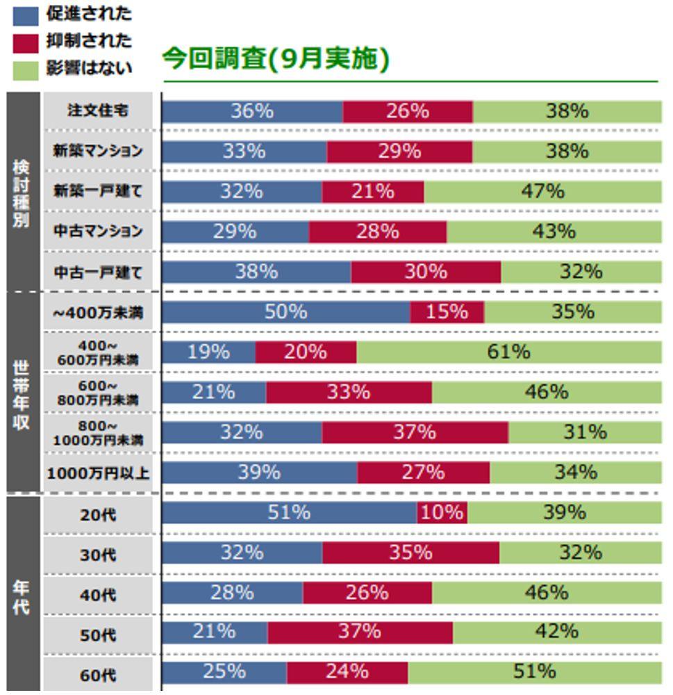 コロナ拡大の住まい探しへの影響(首都圏)(2020年9月 SUUMO調べ)