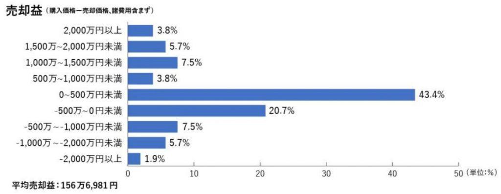 売却益の分布(出典:―「マンションレビュー」会員アンケート調査)